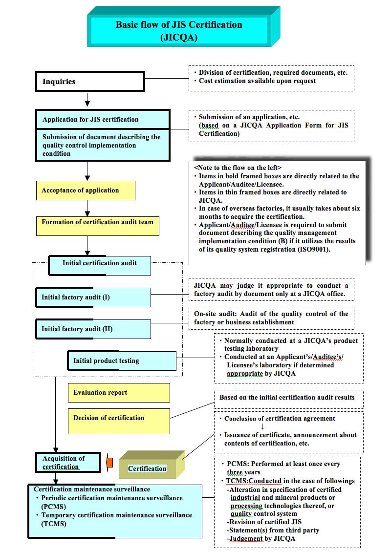 Certification Procedures Jis Certification Jicqa Jic Quality